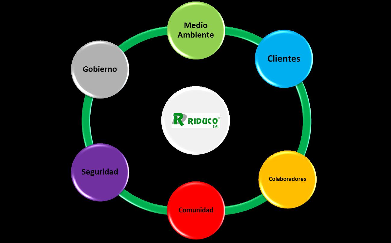 Riduco Responsabilidad Social # Muebles Plasticos Riduco